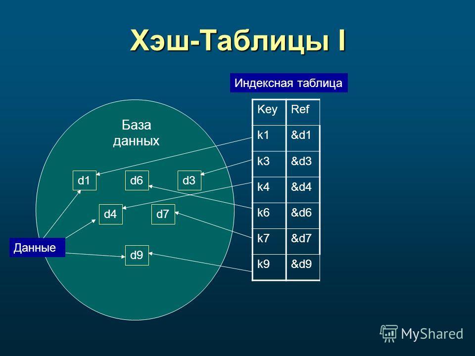 Хэш-Таблицы I База данных d1d6d3 d4d7 d9 Данные KeyRef k1&d1 k3&d3 k4&d4 k6&d6 k7&d7 k9&d9 Индексная таблица