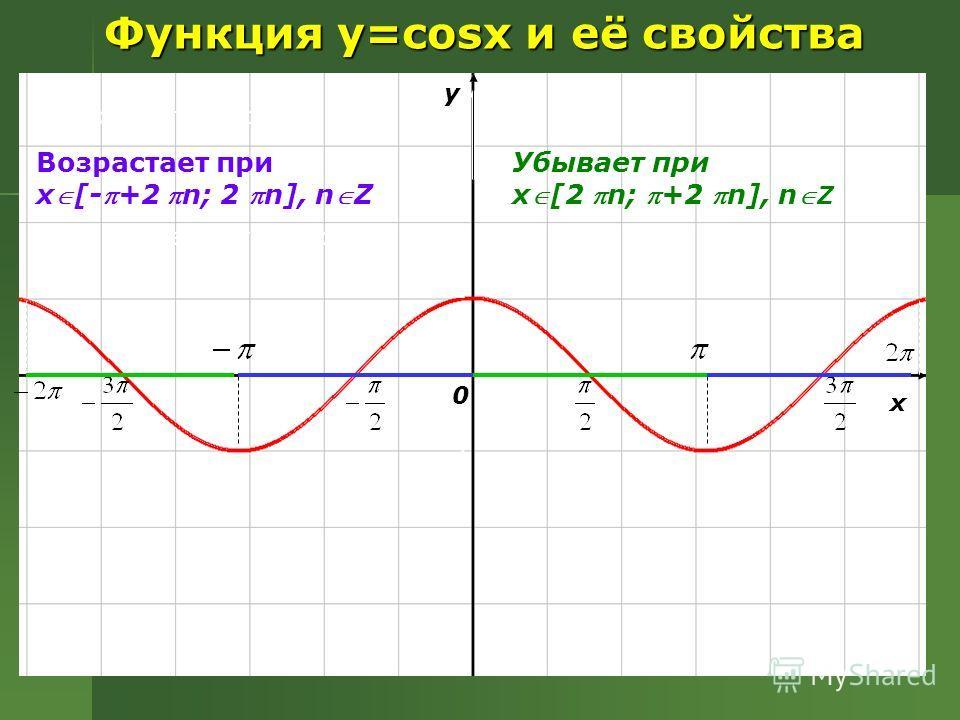 Функция y=cosx и её свойства y x 0 1 Убывает при x[2 n; +2 n], n Z Возрастает при х Возрастает при x[-+2 n; 2 n], nZ у х 0