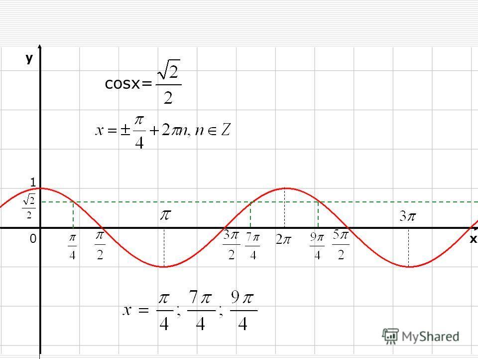 0 1 y x cosx=