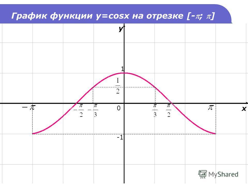График функции y=cosx на отрезке [-; ] 1 y x 0