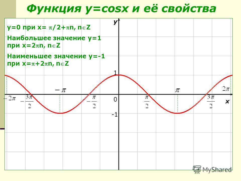 Функция y=cosx и её свойства y x 0 1 y=0 при х= /2+n, nZ Наибольшее значение y=1 при х=2n, nZ Наименьшее значение y=-1 при х=+2n, nZ