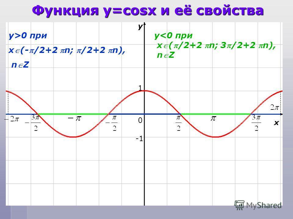 Функция y=cosx и её свойства y x 0 1 y>0 при x(-/2+2 n; /2+2 n), nZ y