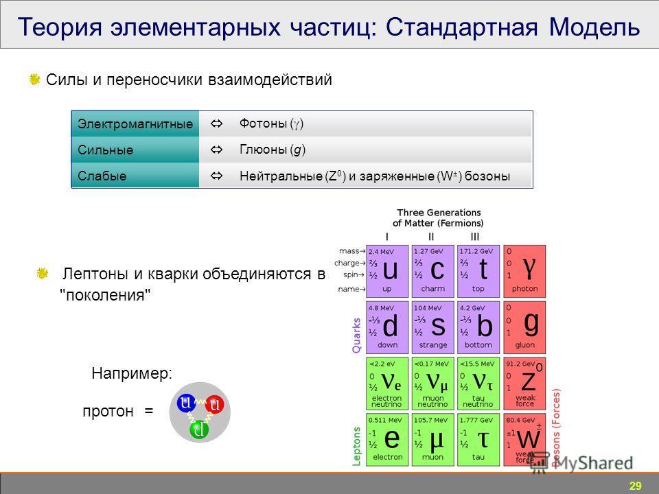 29 Теория элементарных частиц: Стандартная Модель Силы и переносчики взаимодействий протон = Электромагнитные Фотоны ( ) Сильные Глюоны (g) Слабые Нейтральные (Z 0 ) и заряженные (W ± ) бозоны Лептоны и кварки объединяются в поколения Например: