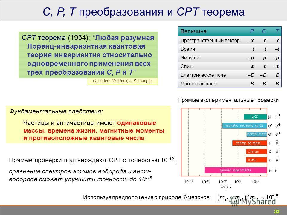 33 C, P, T преобразования и CPT теорема ВеличинаPCT Пространственный вектор–x–xxx Времяtt–t–t Импульс–p–pp–p–p Спинss–s–s Електрическое поле–E–E–E–EE Магнитное полеB–B–B–B–B Фундаментальные следствия: Частицы и античастицы имеют одинаковые массы, вре
