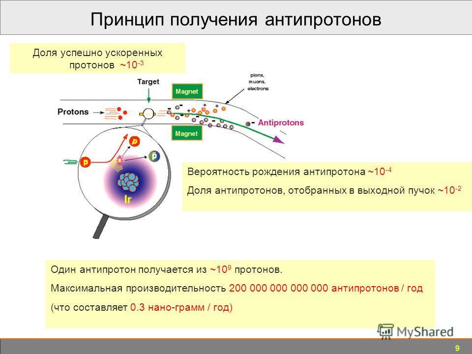9 Принцип получения антипротонов Доля успешно ускоренных протонов ~10 -3 Один антипротон получается из ~10 9 протонов. Максимальная производительность 200 000 000 000 000 антипротонов / год (что составляет 0.3 нано-грамм / год) Вероятность рождения а
