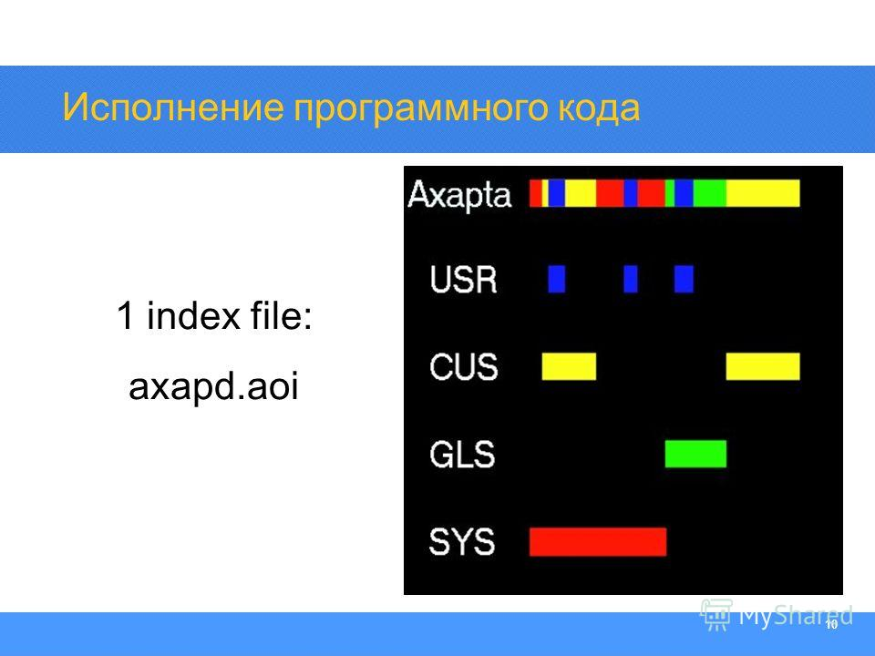 Section Heading 10 Исполнение программного кода 1 index file: axapd.aoi