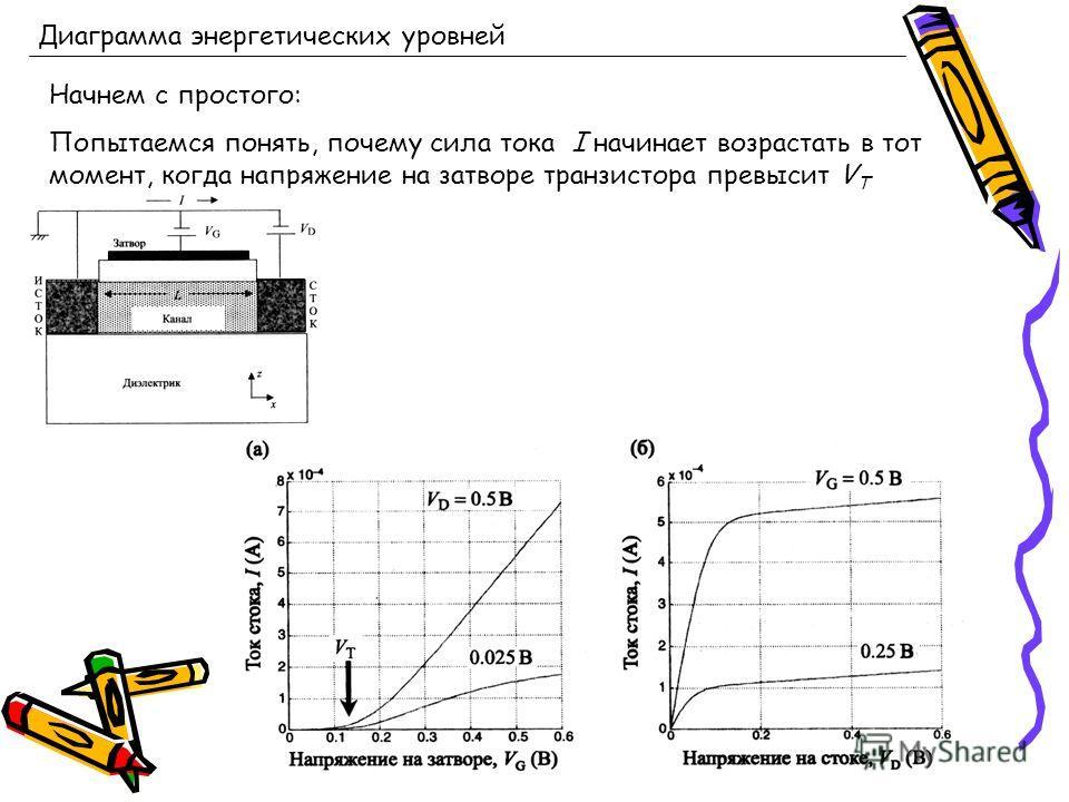 Диаграмма энергетических уровней Начнем с простого: Попытаемся понять, почему сила тока I начинает возрастать в тот момент, когда напряжение на затворе транзистора превысит V T