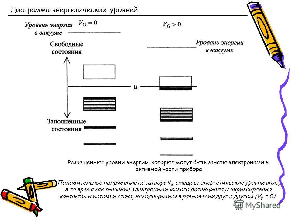 Диаграмма энергетических уровней Разрешенные уровни энергии, которые могут быть заняты электронами в активной части прибора Положительное напряжение на затворе V G смещает энергетические уровни вниз, в то время как значение электрохимического потенци