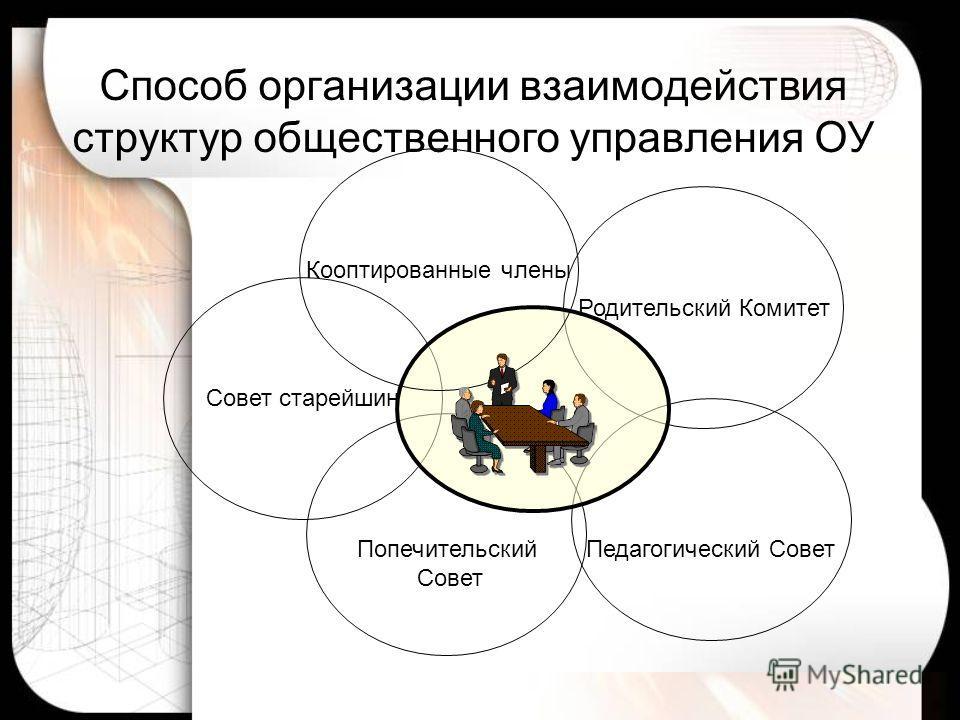 Способ организации взаимодействия структур общественного управления ОУ Совет старейшин Родительский Комитет Попечительский Совет Педагогический Совет Кооптированные члены
