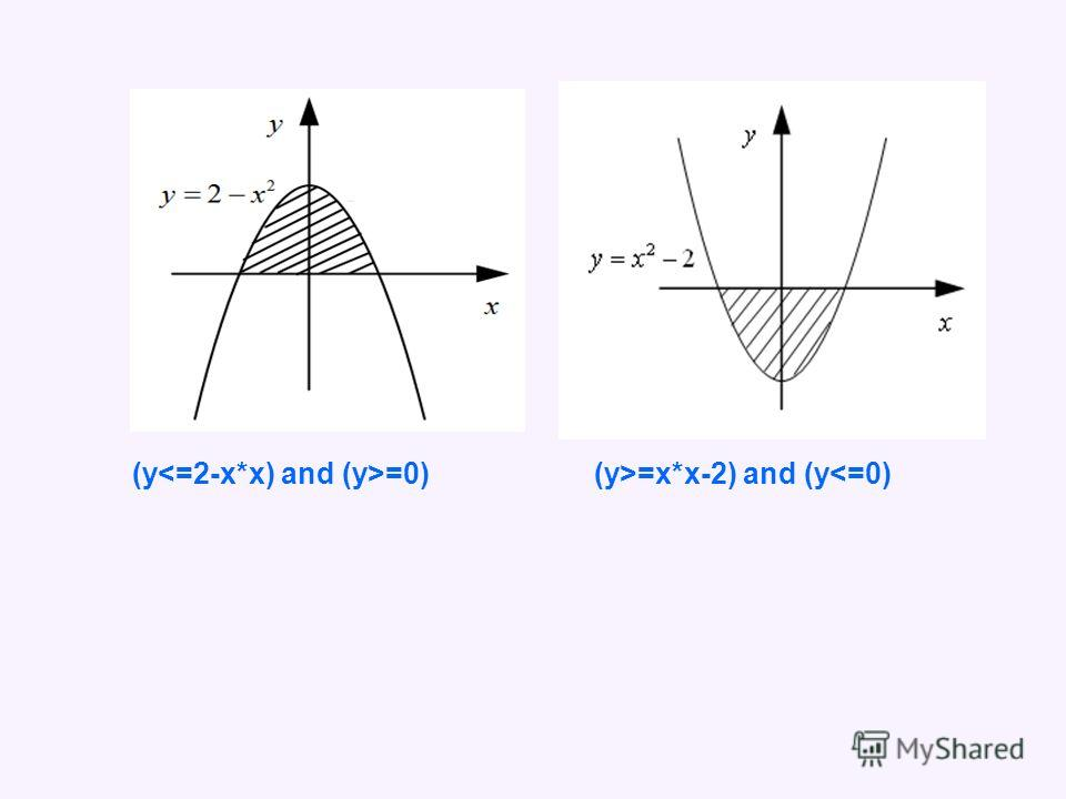 (y =0)(y>=x*x-2) and (y