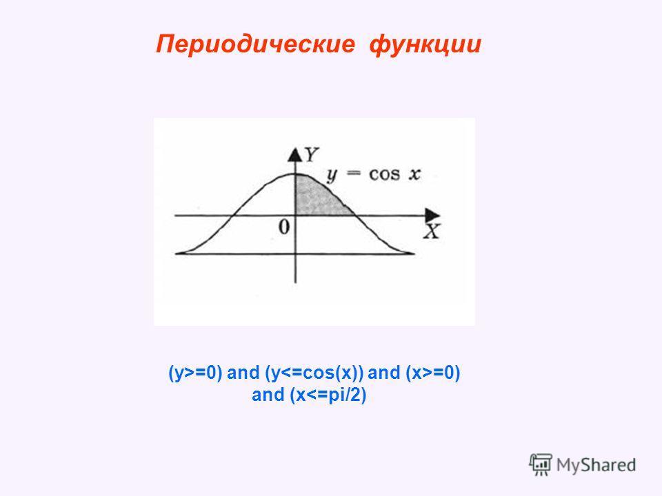 Периодические функции (y>=0) and (y =0) and (x