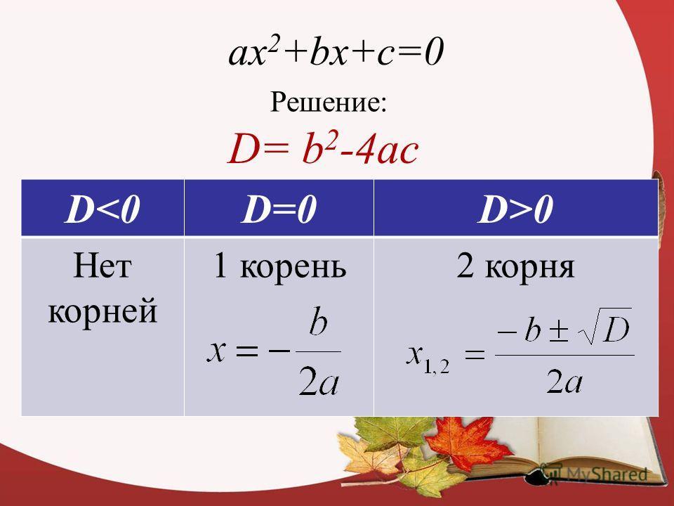 ax 2 +bx+c=0 Решение: D= b 2 -4ac D0 Нет корней 1 корень 2 корня