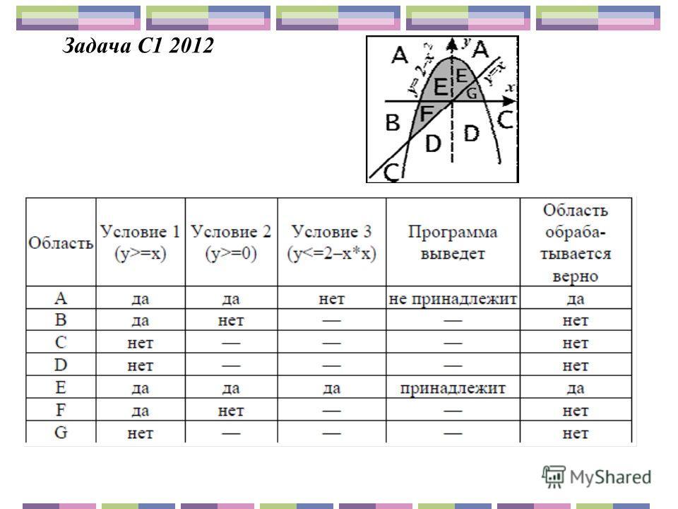 Задача С1 2012