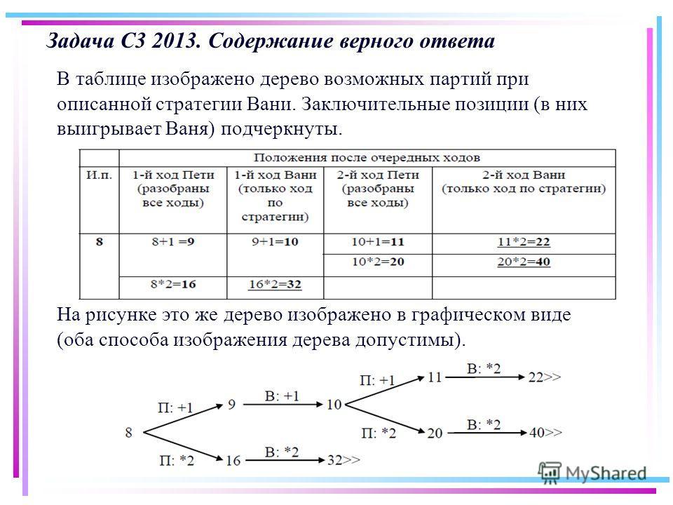 Задача С3 2013. Содержание верного ответа В таблице изображено дерево возможных партий при описанной стратегии Вани. Заключительные позиции (в них выигрывает Ваня) подчеркнуты. На рисунке это же дерево изображено в графическом виде (оба способа изобр