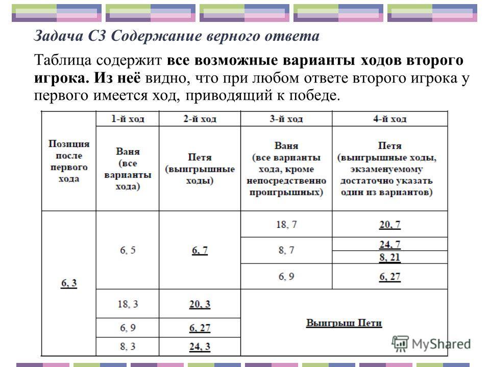 Задача С3 Содержание верного ответа Таблица содержит все возможные варианты ходов второго игрока. Из неё видно, что при любом ответе второго игрока у первого имеется ход, приводящий к победе.