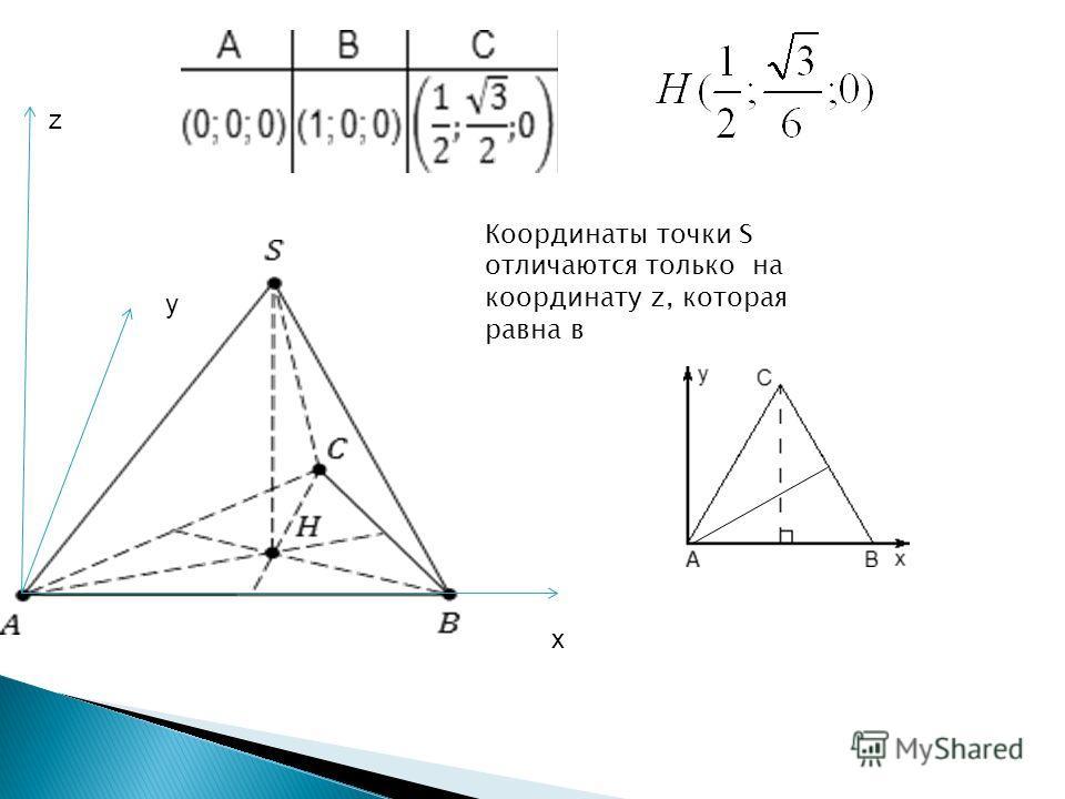 Координаты точки S отличаются только на координату z, которая равна в х у z