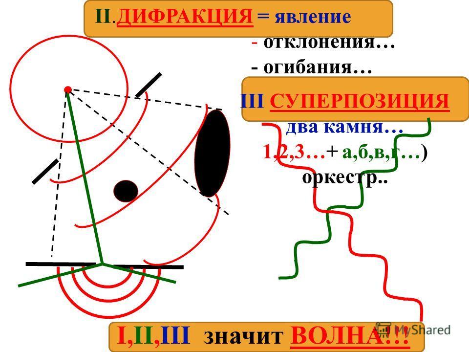 II. ИНТЕРФЕРЕНЦИЯ -явление возникновения устойчивой … перераспределения энергии при сложении 2-х когерентных… d2d2 O1O1 O2O2 N d1d1 d /2,3 /2,5… - греб.+влад MIN d=(2k+1) /2 M d3d3 d4d4 или n - греб. + греб MAX d= 2k /2 d 2