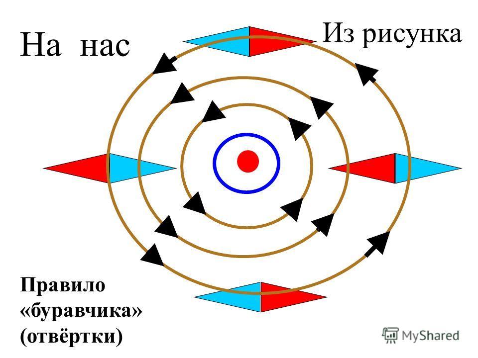 Правило «буравчика» (отвёртки) Магнитные линии сонаправлены с северным концом Магн. стрелки