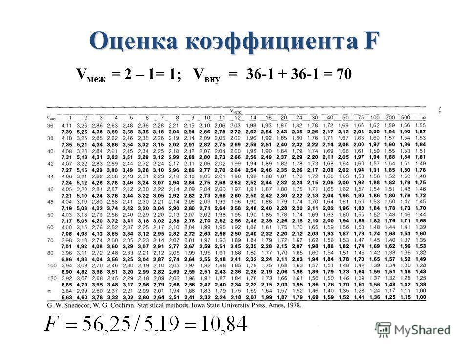 Оценка коэффициента F V меж = 2 – 1= 1; V вну = 36-1 + 36-1 = 70