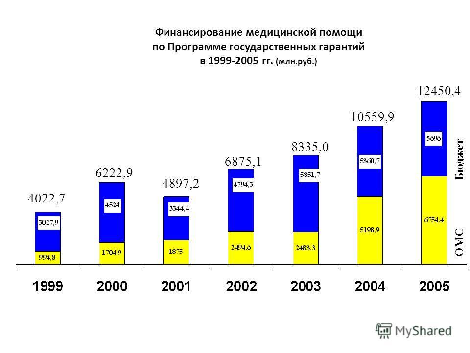 Финансирование медицинской помощи по Программе государственных гарантий в 1999-2005 гг. (млн.руб.) Бюджет ОМС 4022,7 6222,9 4897,2 6875,1 8335,0 12450,4 10559,9