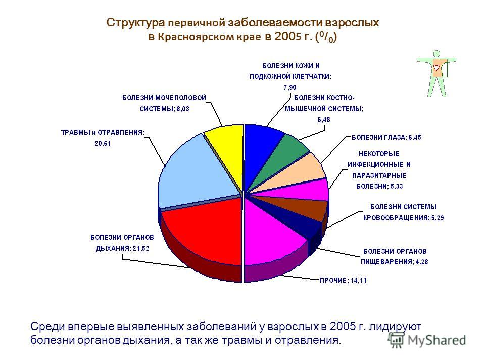 Структура первичной заболеваемости взрослых в Красноярском крае в 200 5 г. ( 0 / 0 ) Среди впервые выявленных заболеваний у взрослых в 2005 г. лидируют болезни органов дыхания, а так же травмы и отравления.