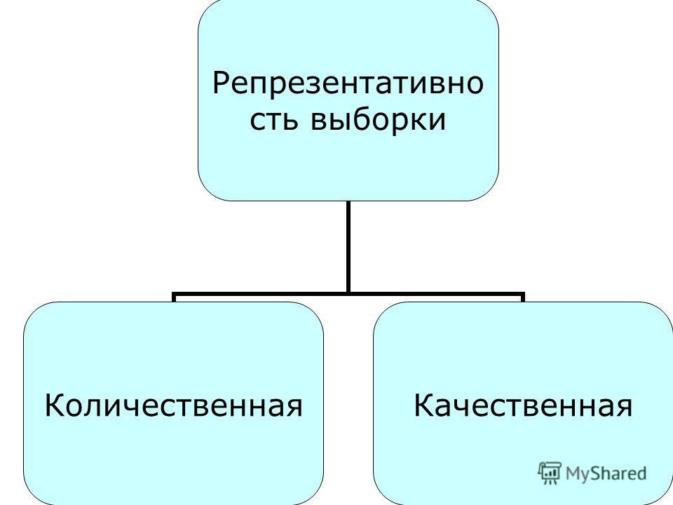 Репрезентативность выборки Количественная Качественная