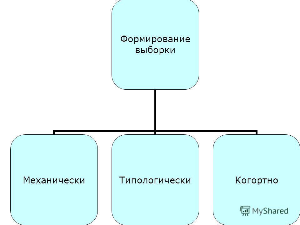 Формирование выборки Механически ТипологическиКогортно