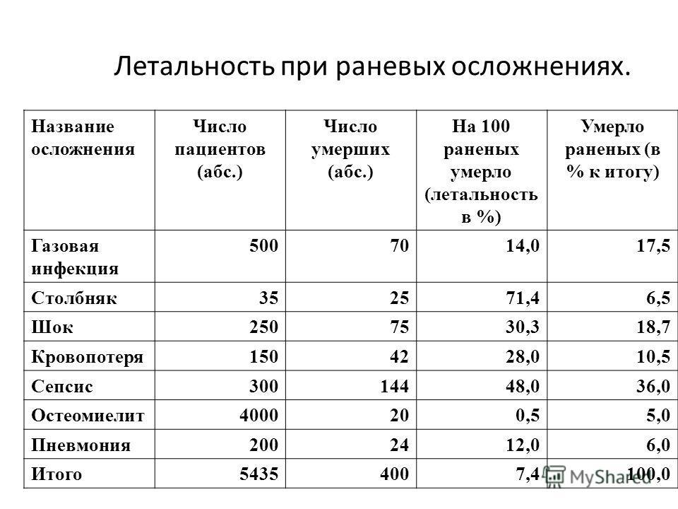 Летальность при раневых осложнениях. Название осложнения Число пациентов (абс.) Число умерших (абс.) На 100 раненых умерло (летальность в %) Умерло раненых (в % к итогу) Газовая инфекция 5007014,017,5 Столбняк 352571,46,5 Шок 2507530,318,7 Кровопотер