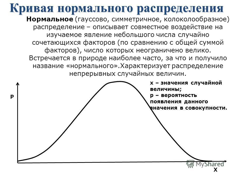 Кривая нормального распределения Нормальное (гауссово, симметричное, колоколообразное) распределение – описывает совместное воздействие на изучаемое явление небольшого числа случайно сочетающихся факторов (по сравнению с общей суммой факторов), число