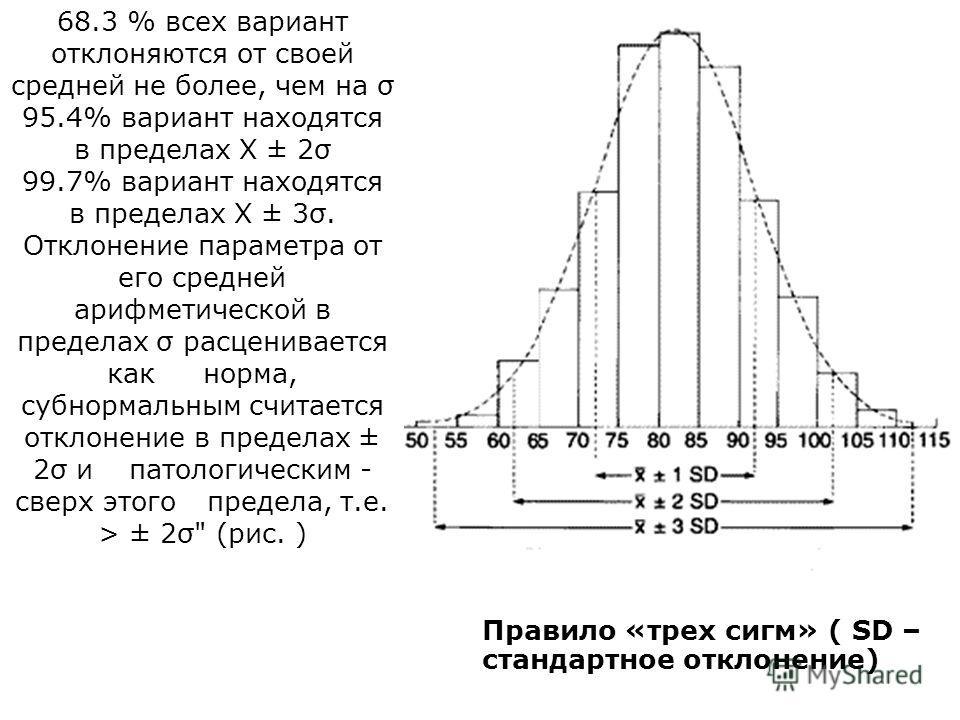 68.3 % всех вариант отклоняются от своей средней не более, чем на σ 95.4% вариант находятся в пределах X ± 2σ 99.7% вариант находятся в пределах X ± 3σ. Отклонение параметра от его средней арифметической в пределах σ расценивается как норма, субнорма