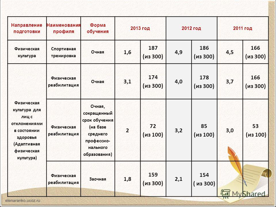 Направление подготовки Наименования профиля Форма обучения 2013 год 2012 год 2011 год Физическая культура Спортивная тренировка Очная 1,6 187 (из 300) 4,9 186 (из 300) 4,5 166 (из 300) Физическая культура для лиц с отклонениями в состоянии здоровья (
