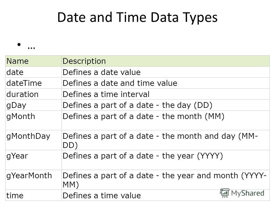 Date and Time Data Types … NameDescription dateDefines a date value dateTimeDefines a date and time value durationDefines a time interval gDayDefines a part of a date - the day (DD) gMonthDefines a part of a date - the month (MM) gMonthDayDefines a p
