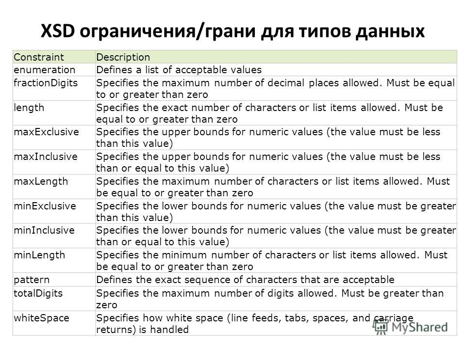 XSD ограничения/грани для типов данных ConstraintDescription enumerationDefines a list of acceptable values fractionDigitsSpecifies the maximum number of decimal places allowed. Must be equal to or greater than zero lengthSpecifies the exact number o