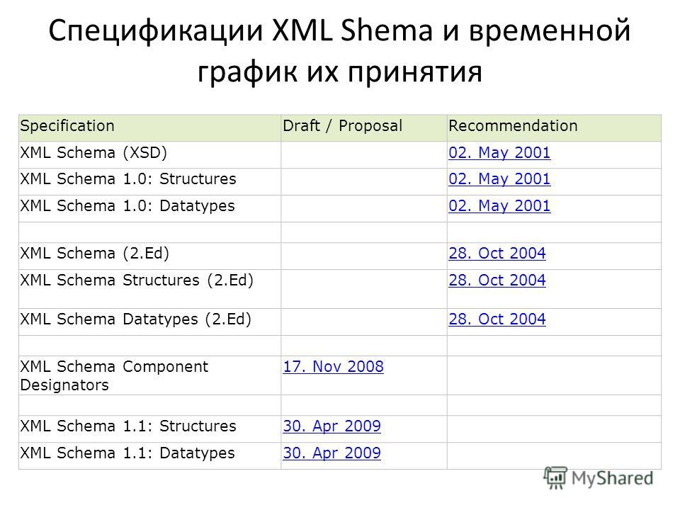 Спецификации XML Shema и временной график их принятия SpecificationDraft / ProposalRecommendation XML Schema (XSD) 02. May 2001 XML Schema 1.0: Structures 02. May 2001 XML Schema 1.0: Datatypes 02. May 2001 XML Schema (2.Ed) 28. Oct 2004 XML Schema S