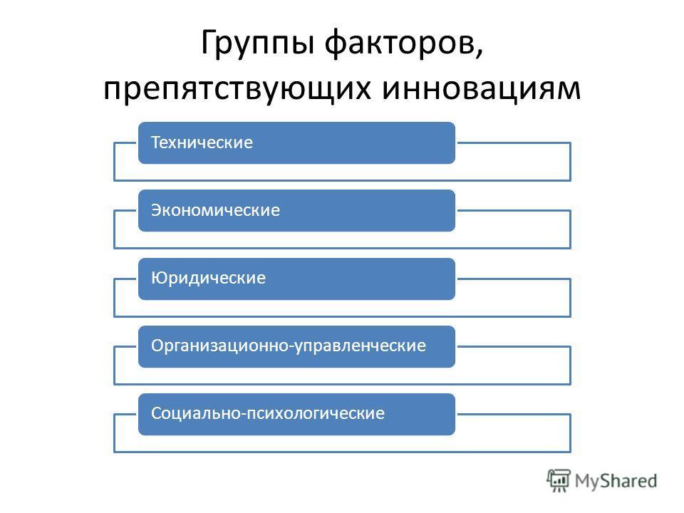 Группы факторов, препятствующих инновациям Технические ЭкономическиеЮридические Организационно-управленческие Социально-психологические