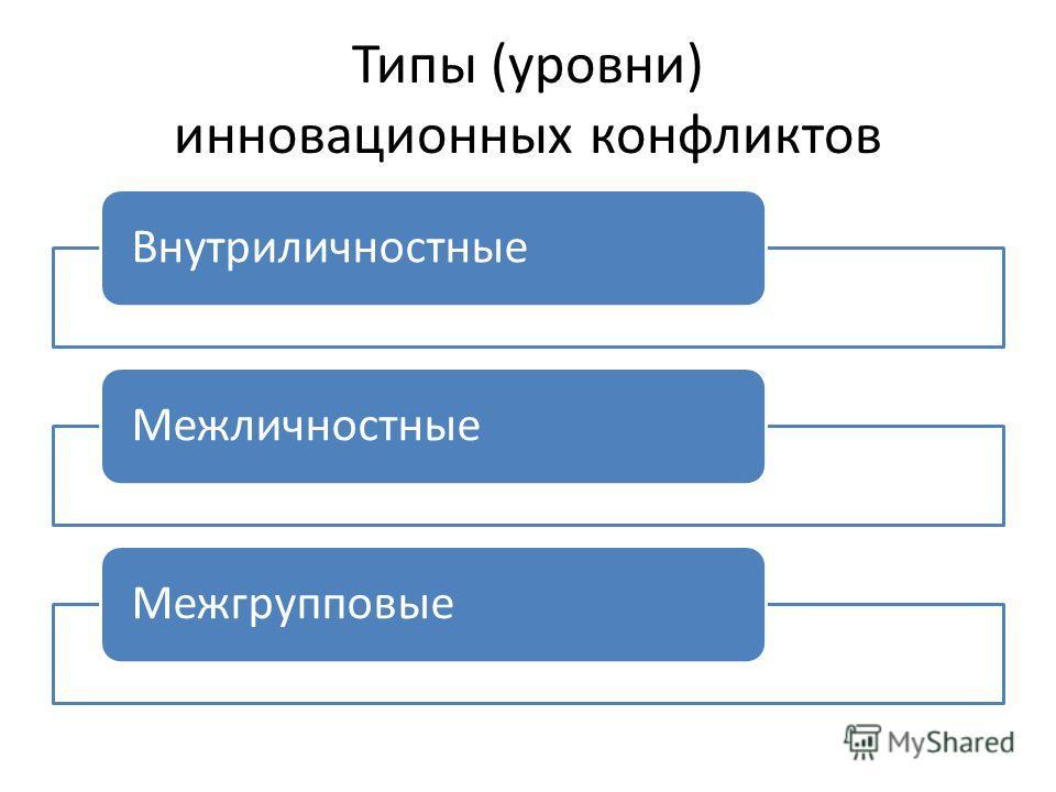 Типы (уровни) инновационных конфликтов Внутриличностные МежличностныеМежгрупповые