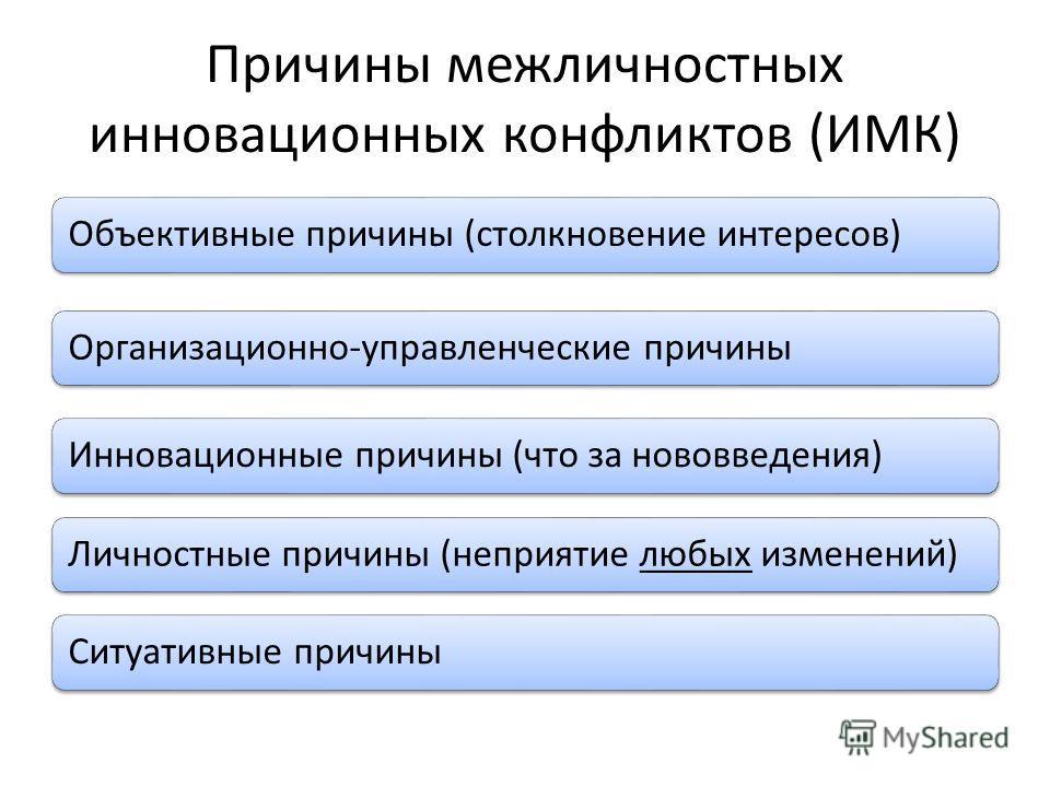 Причины межличностных инновационных конфликтов (ИМК) Объективные причины (столкновение интересов)Организационно-управленческие причины Инновационные причины (что за нововведения)Личностные причины (неприятие любых изменений)Ситуативные причины