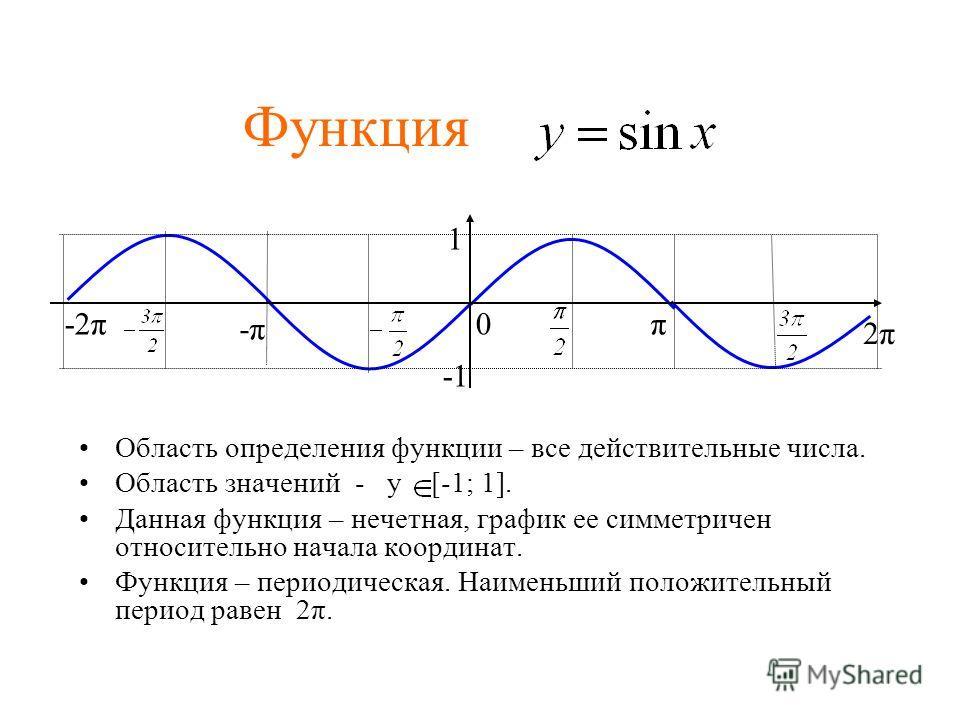 Функция Область определения функции – все действительные числа. Область значений - у [-1; 1]. Данная функция – нечетная, график ее симметричен относительно начала координат. Функция – периодическая. Наименьший положительный период равен 2π. 1 π 2π2π