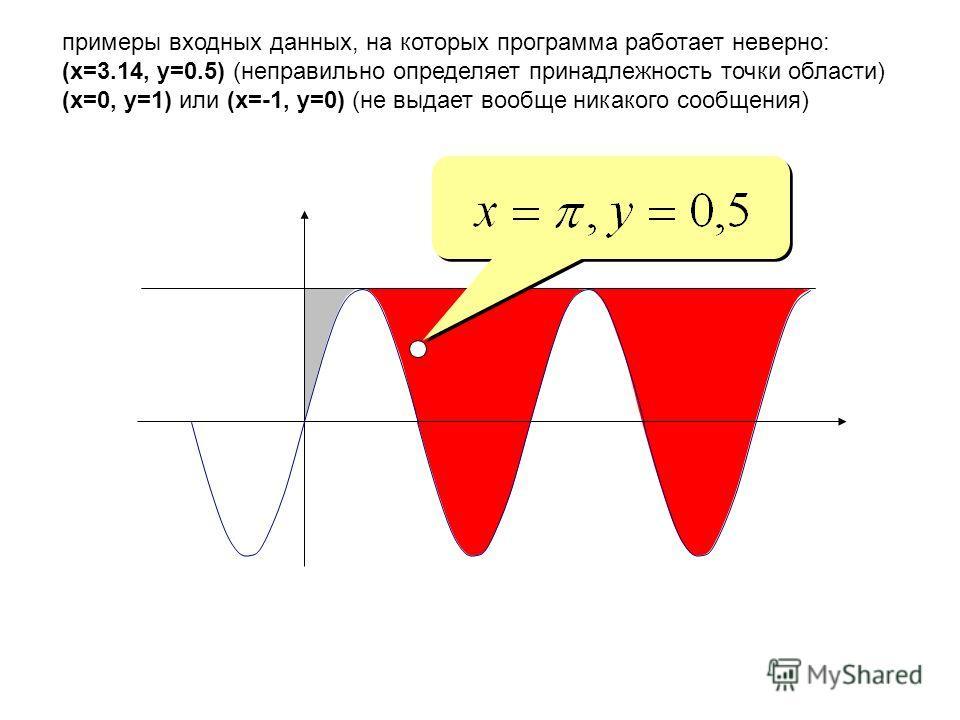 примеры входных данных, на которых программа работает неверно: (x=3.14, y=0.5) (неправильно определяет принадлежность точки области) (x=0, y=1) или (x=-1, y=0) (не выдает вообще никакого сообщения)