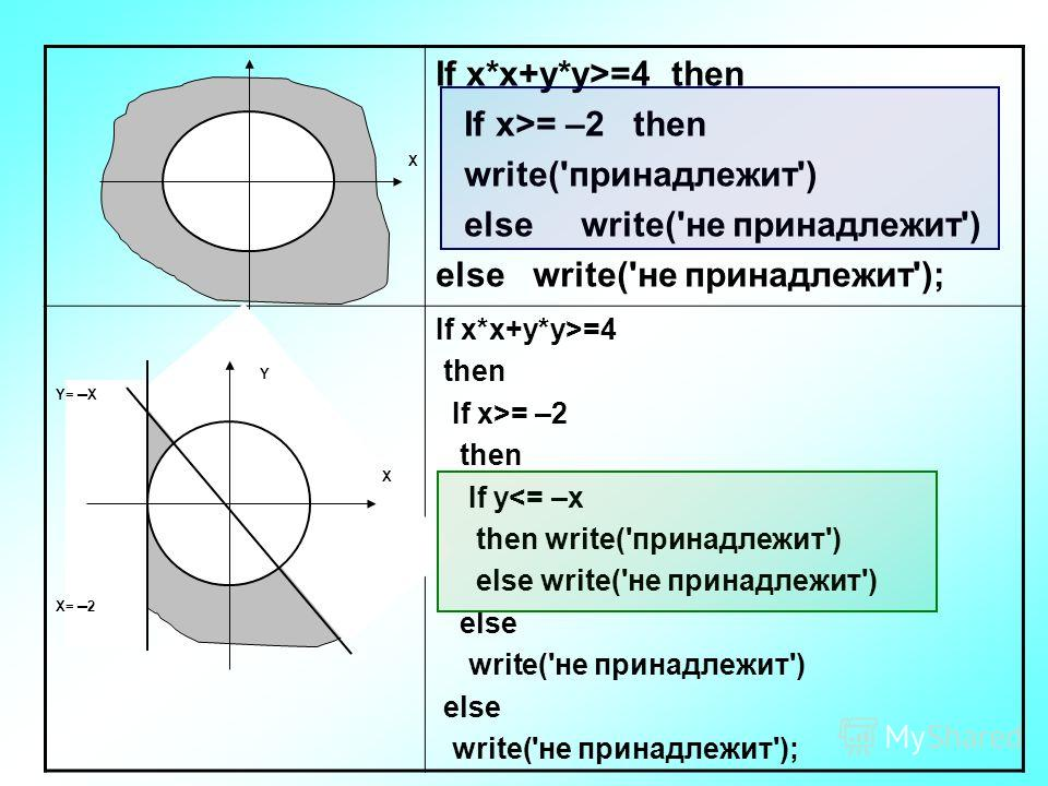 If x*x+y*y>=4 then If x>= –2 then write('принадлежит') else write('не принадлежит') else write('не принадлежит'); If x*x+y*y>=4 then If x>= –2 then If y