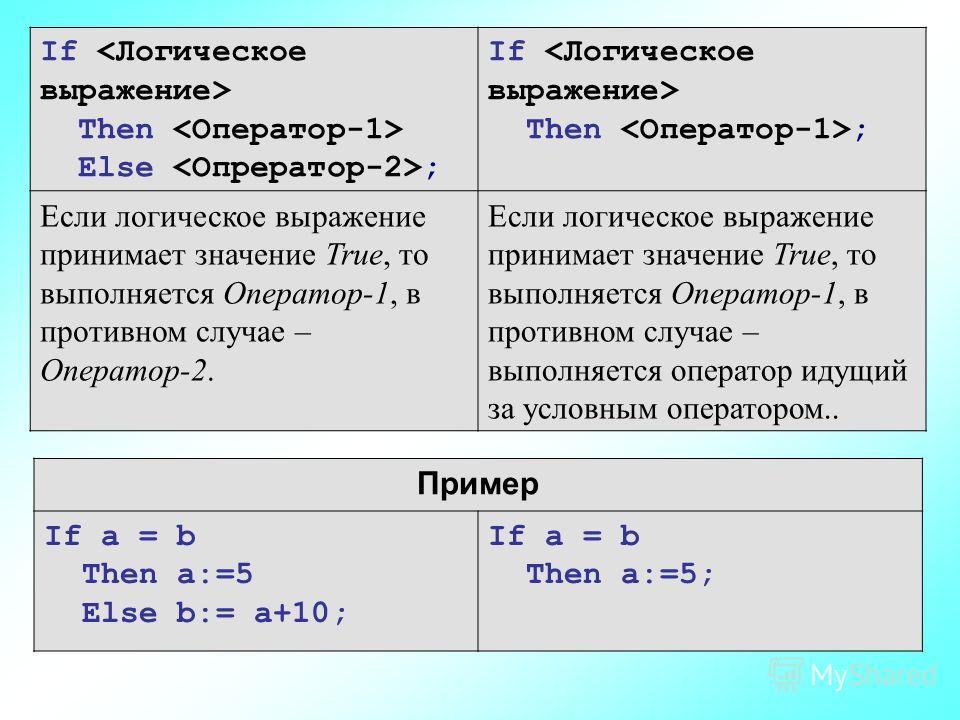 If Then Else ; If Then ; Если логическое выражение принимает значение True, то выполняется Оператор-1, в противном случае – Оператор-2. Если логическое выражение принимает значение True, то выполняется Оператор-1, в противном случае – выполняется опе