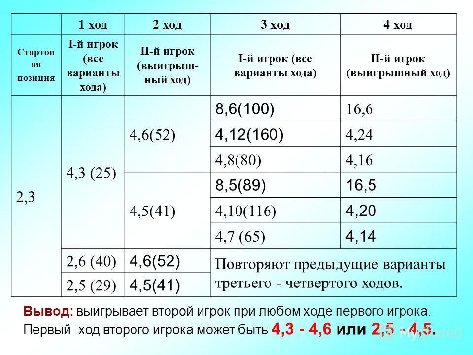 1 ход 2 ход 3 ход 4 ход Стартов ая позиция I-й игрок (все варианты хода) II-й игрок (выигрыш- ный ход) I-й игрок (все варианты хода) II-й игрок (выигрышный ход) 2,3 4,3 (25) 4,6(52) 8,6(100) 16,6 4,12(160) 4,24 4,8(80)4,16 4,5(41) 8,5(89)16,5 4,10(11