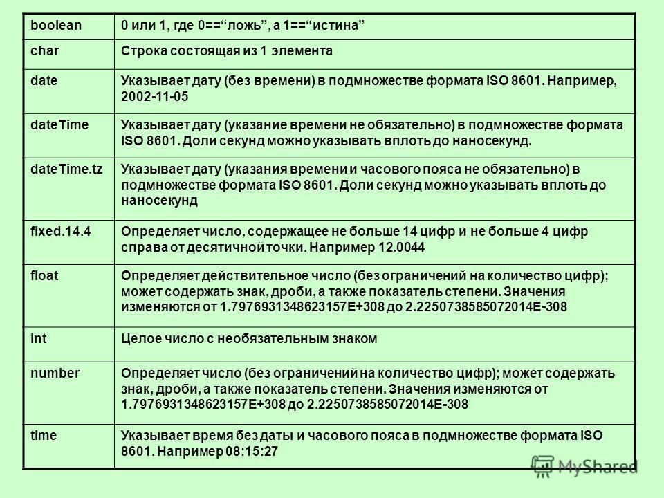 boolean0 или 1, где 0==ложь, а 1==истина char Строка состоящая из 1 элемента date Указывает дату (без времени) в подмножестве формата ISO 8601. Например, 2002-11-05 dateTime Указывает дату (указание времени не обязательно) в подмножестве формата ISO