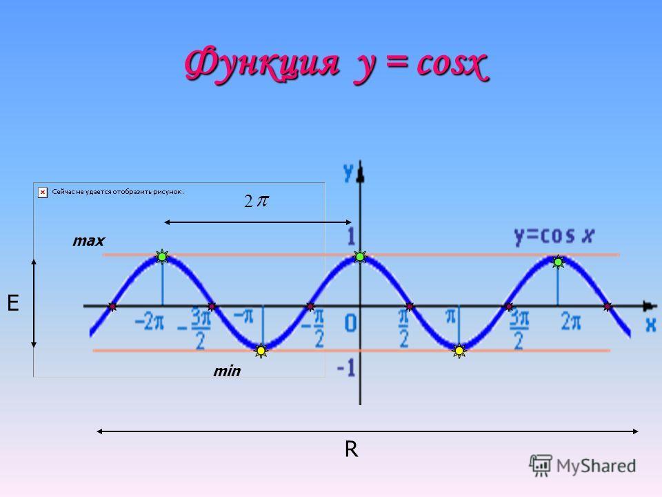 Функция y = cosx E R max min 2