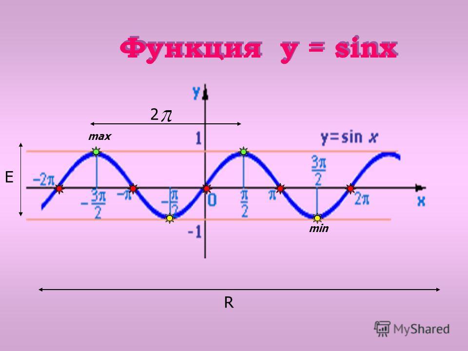 Функция y = sinx R E 2 max min