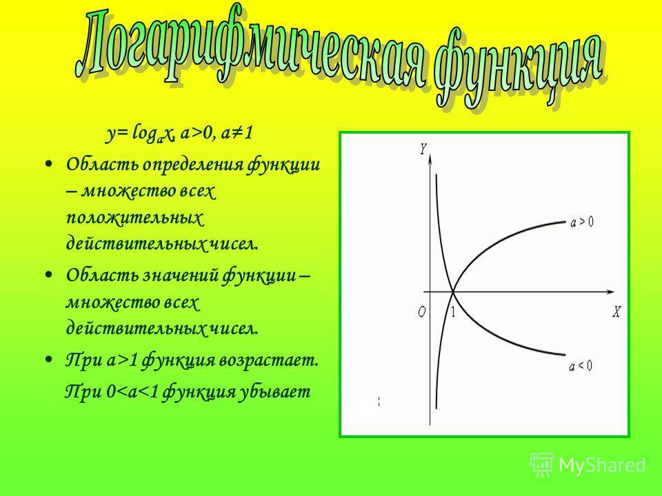 y= log a x, a>0, a1 Область определения функции – множество всех положительных действительных чисел. Область значений функции – множество всех действительных чисел. При a>1 функция возрастает. При 0