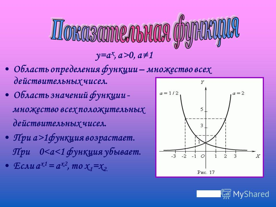 y=a x, a>0, a1 Область определения функции – множество всех действительных чисел. Область значений функции - множество всех положительных действительных чисел. При a>1 функция возрастает. При 0