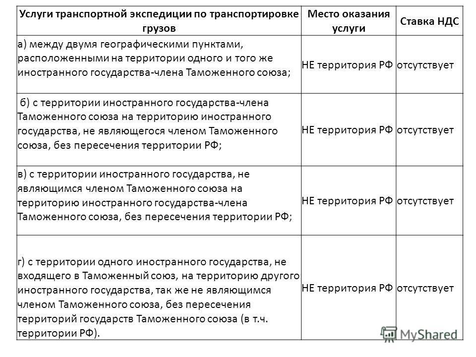 Налогообложение по ставке 0% работ, услуг 9) выполняемых российскими перевозчиками на железнодорожном транспорте: работ (услуг) по перевозке или транспортировке экспортируемых за пределы территории Российской Федерации товаров и вывозу с территории Р
