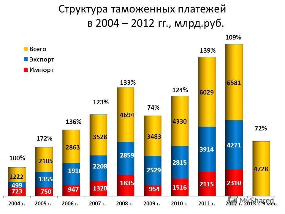 Структура доходной части федерального бюджета в 2012 г. всего 12904 млрд. руб.