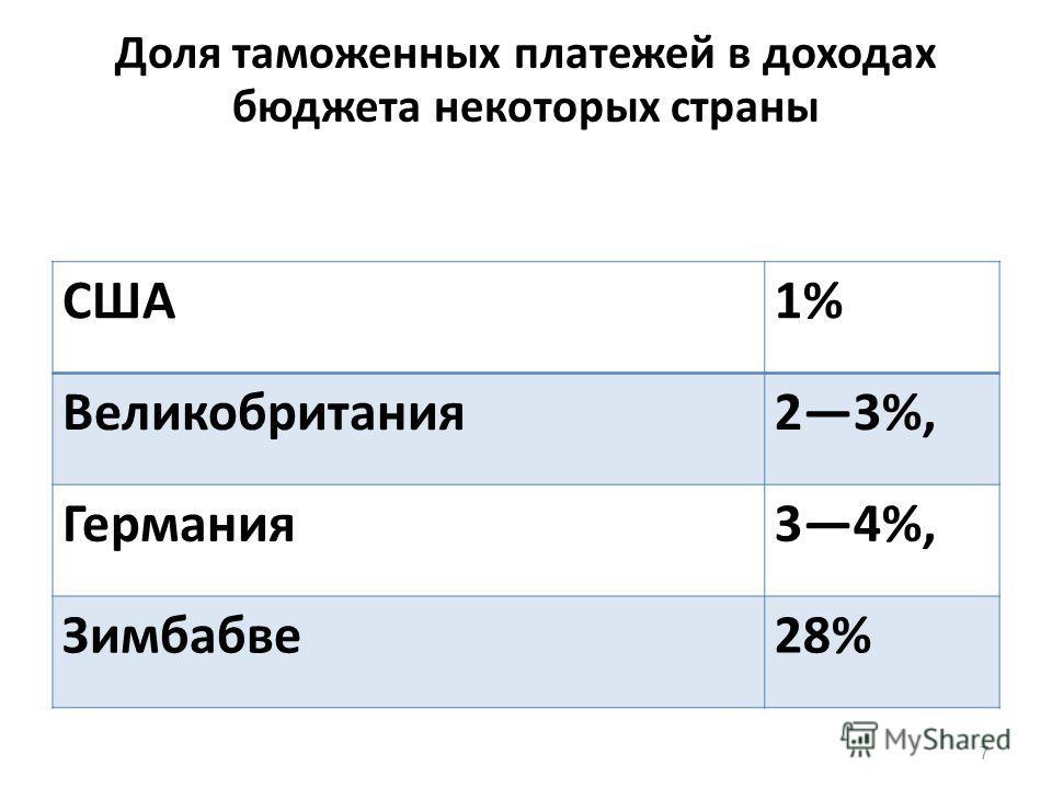 Доля таможенных платежей в доходной части федерального бюджета, % 6